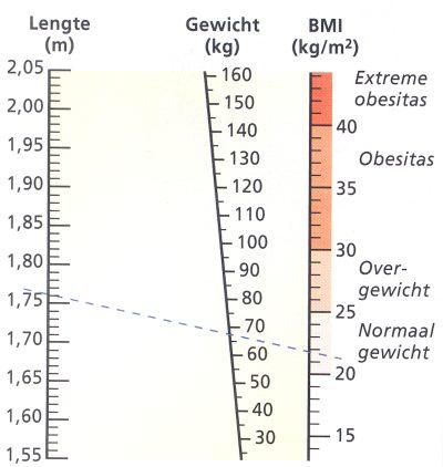bmi lengte