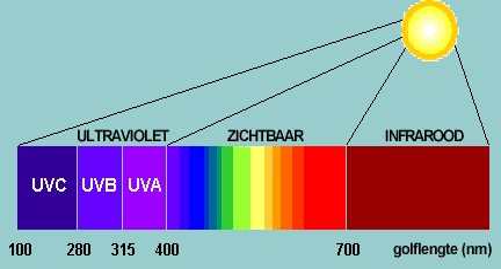 infrarood apparaat